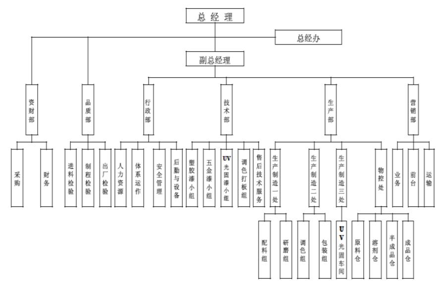 組織結構cn.jpg